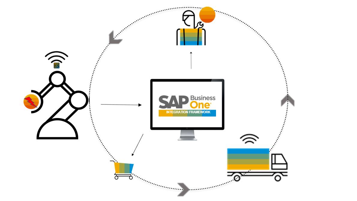 Internet Rzeczy, IoT, Altab, SAP Business One, SAP HANA