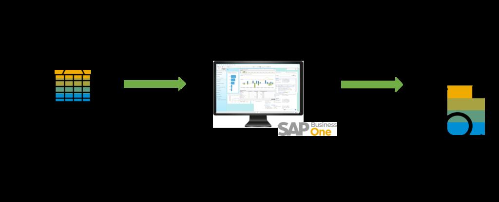 Split Payment faktury sprzedaży w SAP Business One