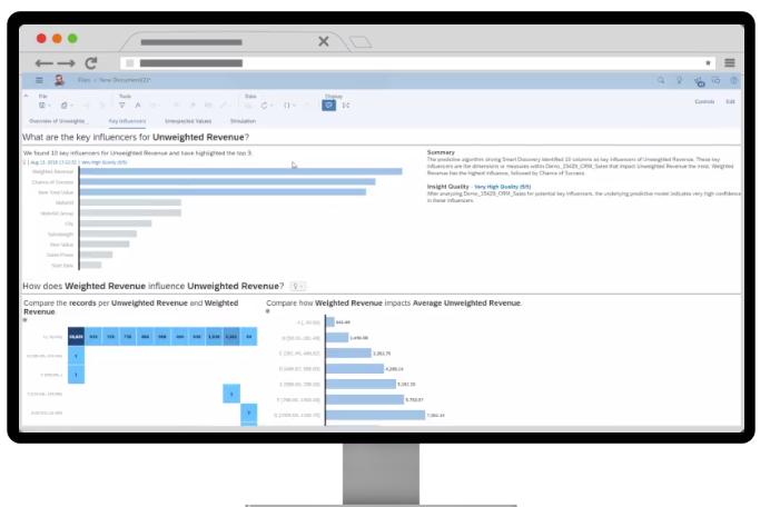 SAP analizy biznesowe