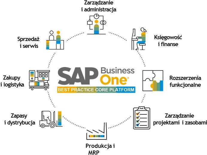SAP Business One - system ERP da firm średnich i mniejszych - Moduły SAP