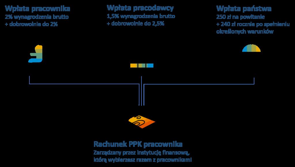 PPK w SAP Business One