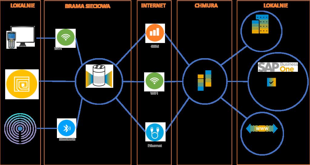 Śledzenie zasobów w SAP Business One - Asset Tracking