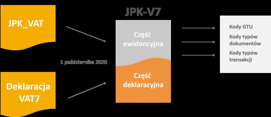 Schemat JPK VDEK JPK-V7 jpk-v7m